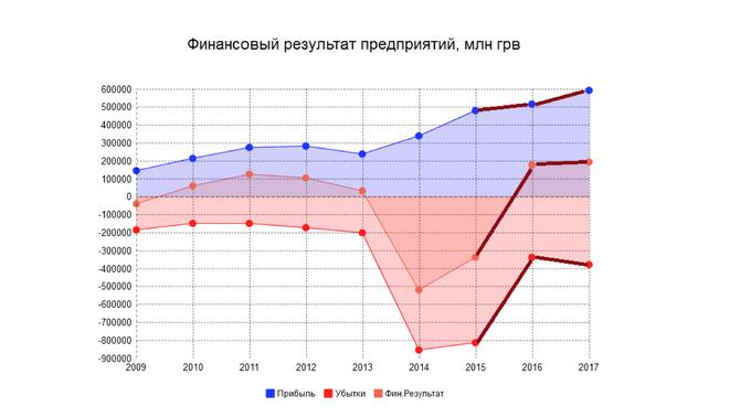 Макроэкономика-2017: прогноз от ведущих экономистов Украины